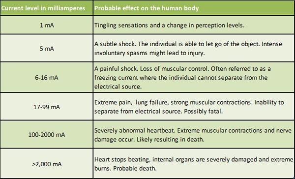 Dangers Of High Voltage