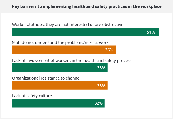 A graph showing the key barriers to implementing health and safety practices in the workplace