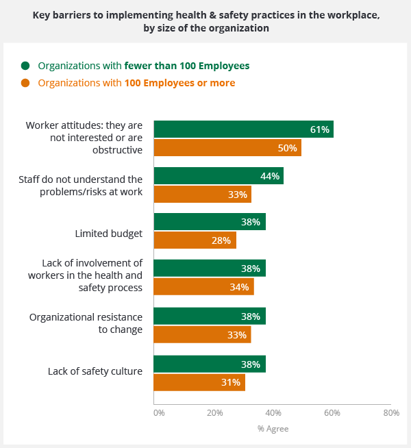 A graph showing the key barriers to implementing health and safety practices in the workplace, by size of the organisation