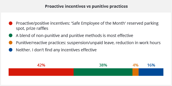 Graph showing proactive incentives vs punitive practices
