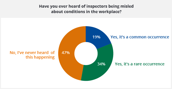Graph of whether employees have heard of inspectors being misled about working conditions