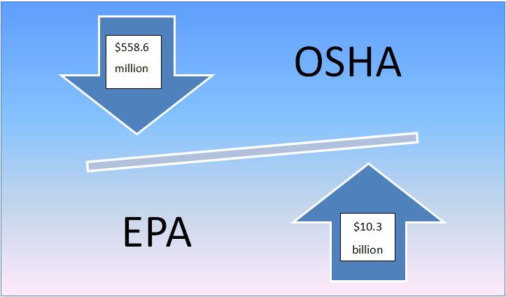 OSHA's and EPA's budget