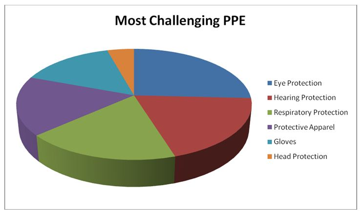 Most challenging PPEs for workers