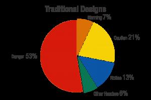 traditionaldesigns