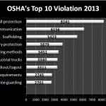 Fall protection leads OSHA's top 10 violations for 2013