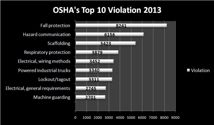 OSHA's Top 10 Cited Standards in 2013