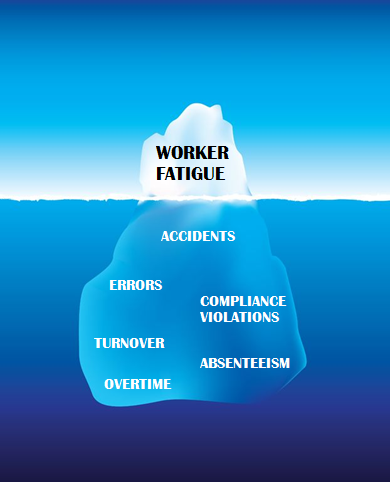 Effects of Worker Fatigue