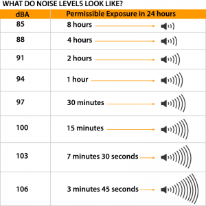 Noise Exposure Limits - MySafetySign Blog