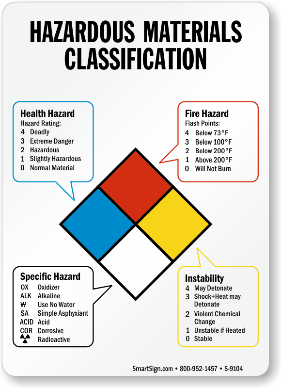 hazardous substances list